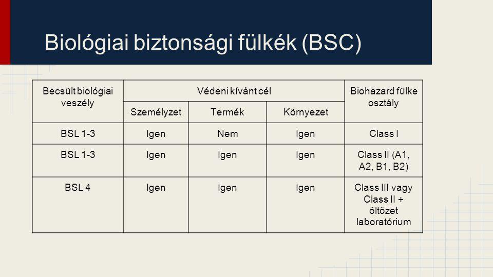 Biológiai biztonsági fülkék (BSC) Becsült biológiai veszély Védeni kívánt célBiohazard fülke osztály SzemélyzetTermékKörnyezet BSL 1-3IgenNemIgenClass