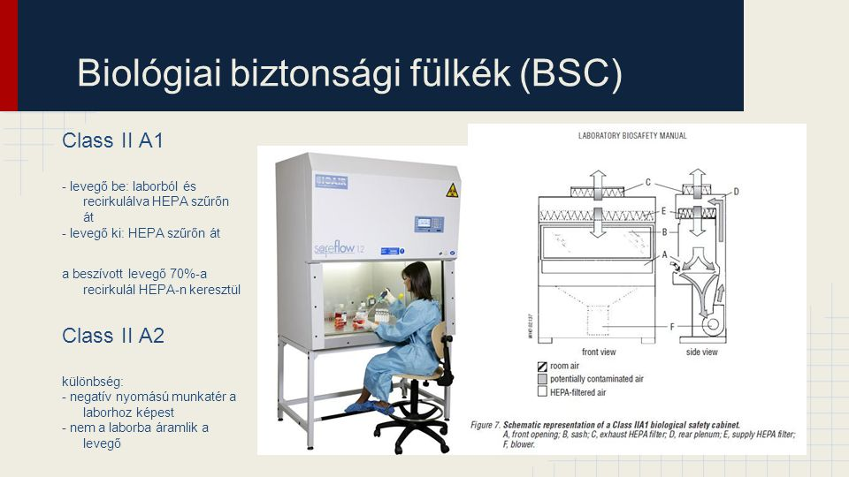 Biológiai biztonsági fülkék (BSC) Class II A1 - levegő be: laborból és recirkulálva HEPA szűrőn át - levegő ki: HEPA szűrőn át a beszívott levegő 70%-