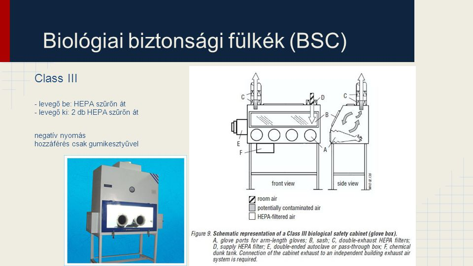 Biológiai biztonsági fülkék (BSC) Class III - levegő be: HEPA szűrőn át - levegő ki: 2 db HEPA szűrőn át negatív nyomás hozzáférés csak gumikesztyűvel