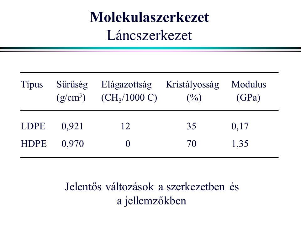 Molekulaszerkezet Láncszerkezet TípusSűrűségElágazottságKristályosságModulus (g/cm 3 )(CH 3 /1000 C)(%) (GPa) LDPE 0,92112350,17 HDPE 0,970 0701,35 Je