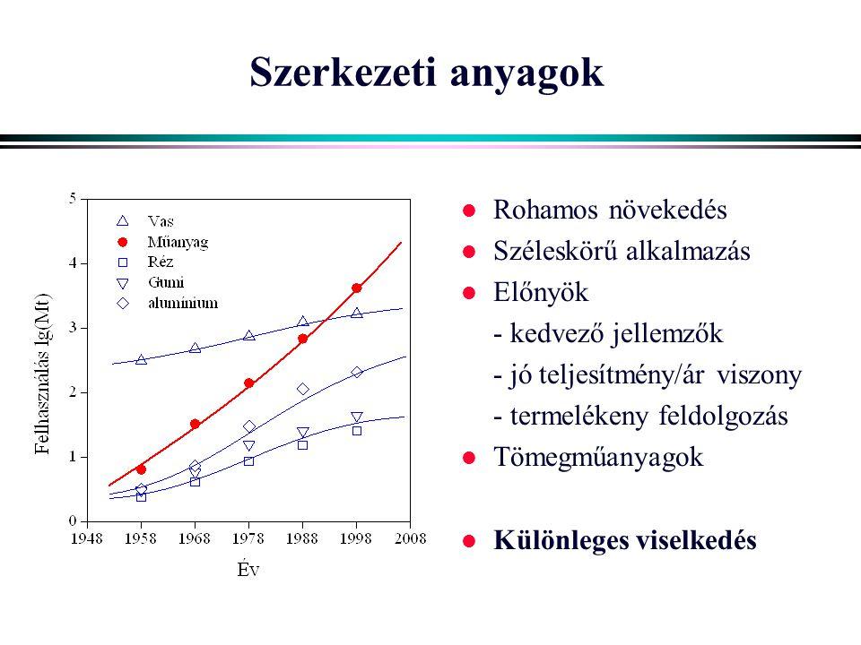 Műanyagok Tematika l Bevezetés l Kémia – láncpolimerizáció – lépcsős polimerizáció l Fizika – halmaz, fázis fizikai állapot – reológia – törés – kristályos polimerek – társított és összetett rendsze- rek l Feldolgozás – hőre lágyuló műanyagok – habok – gumigyártás – térhálós gyanták – ragasztás l Alkalmazás – csomagolás – közlekedés, elektronika – egyéb területek l Környezetvédelem
