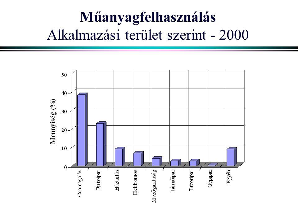 Műanyagfelhasználás Alkalmazási terület szerint - 2000