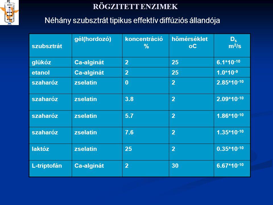 RÖGZITETT ENZIMEK Néhány szubsztrát tipikus effektív diffúziós állandója szubsztrát gél(hordozó)koncentráció % hõmérséklet oC D s m 2 /s glükózCa-alginát2256.1*10 -10 etanolCa-alginát2251.0*10 -9 szaharózzselatin022.85*10 -10 szaharózzselatin3.822.09*10 -10 szaharózzselatin5.721.86*10 -10 szaharózzselatin7.621.35*10 -10 laktózzselatin2520.35*10 -10 L-triptofánCa-alginát2306.67*10 -10