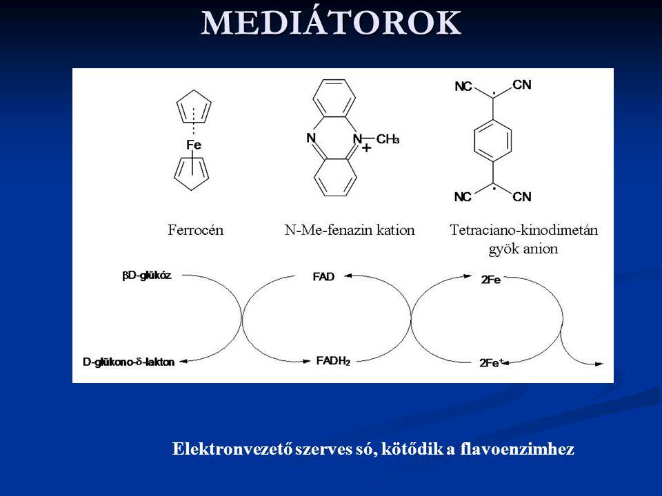 MEDIÁTOROK Elektronvezető szerves só, kötődik a flavoenzimhez