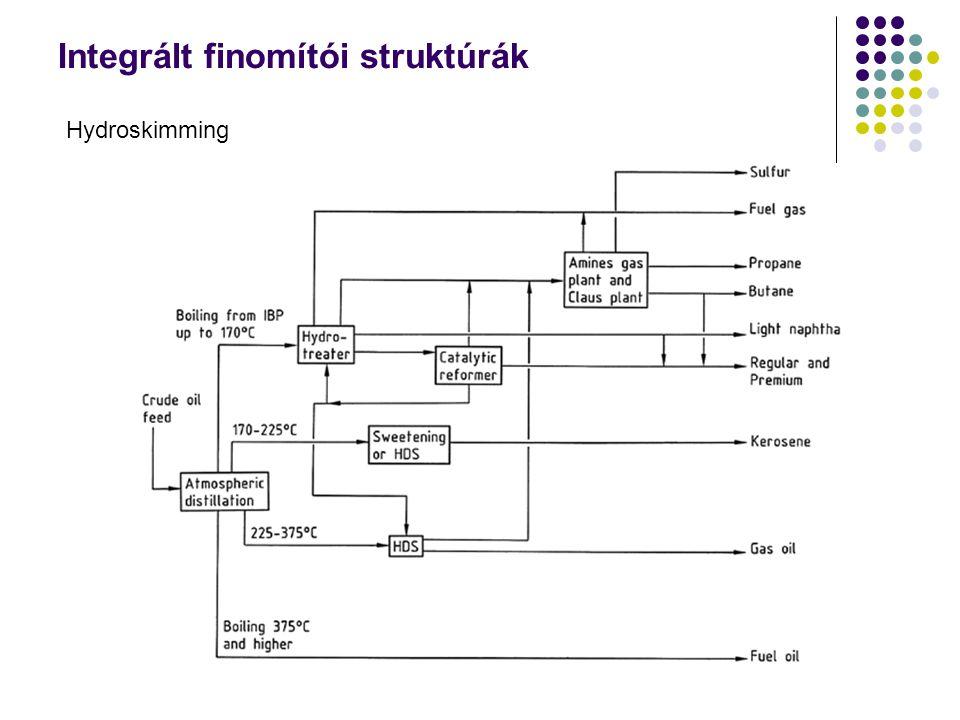 Integrált finomítói struktúrák Hydroskimming