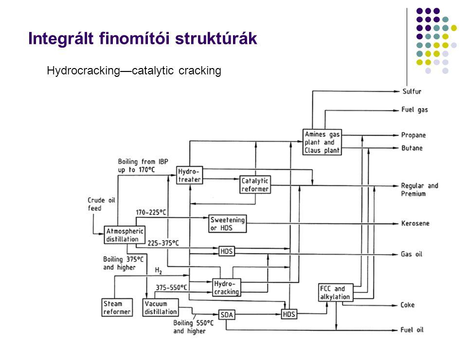Integrált finomítói struktúrák Hydrocracking—catalytic cracking
