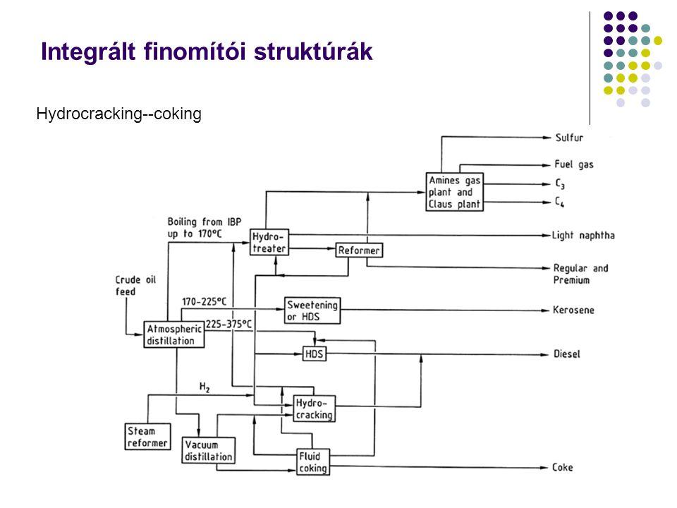 Integrált finomítói struktúrák Hydrocracking--coking