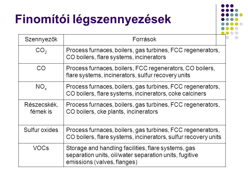 Finomítói légszennyezések SzennyezőkForrások CO 2 Process furnaces, boilers, gas turbines, FCC regenerators, CO boilers, flare systems, incinerators COProcess furnaces, boilers, FCC regenerators, CO boilers, flare systems, incinerators, sulfur recovery units NO x Process furnaces, boilers, gas turbines, FCC regenerators, CO boilers, flare systems, incinerators, coke calciners Részecskék, fémek is Process furnaces, boilers, gas turbines, FCC regenerators, CO boilers, cke plants, incinerators Sulfur oxidesProcess furnaces, boilers, gas turbines, FCC regenerators, CO boilers, flare systems, incinerators, sulfur recovery units VOCsStorage and handling facilities, flare systems, gas separation units, oil/water separation units, fugitive emissions (valves, flanges)
