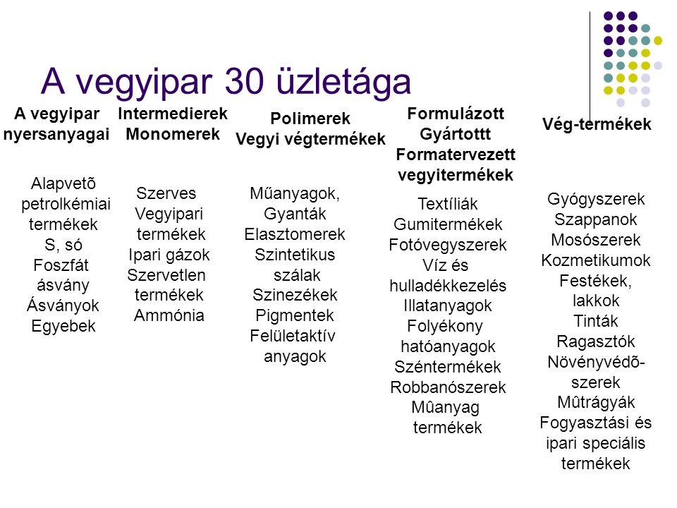 A vegyipar 30 üzletága A vegyipar nyersanyagai Intermedierek Monomerek Polimerek Vegyi végtermékek Formulázott Gyártottt Formatervezett vegyitermékek