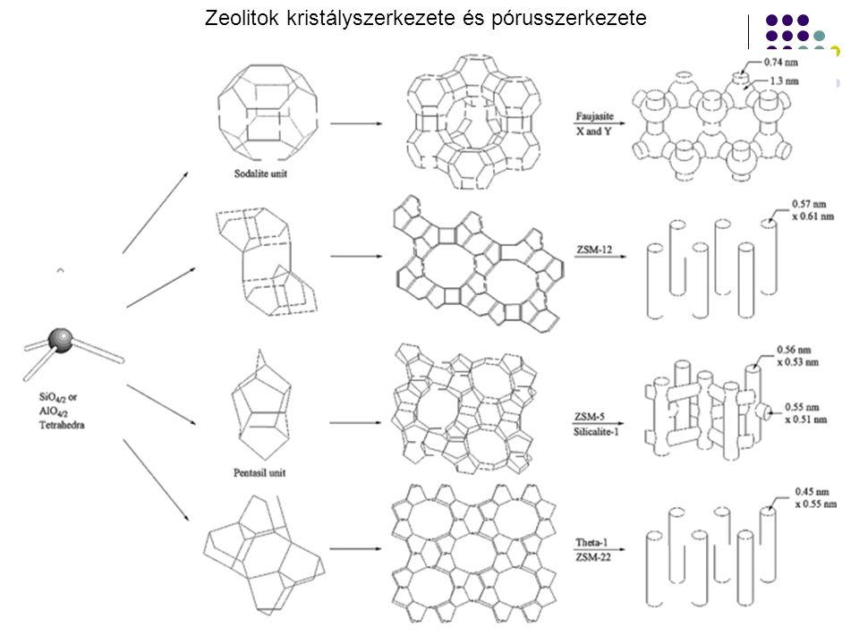 Zeolitok kristályszerkezete és pórusszerkezete