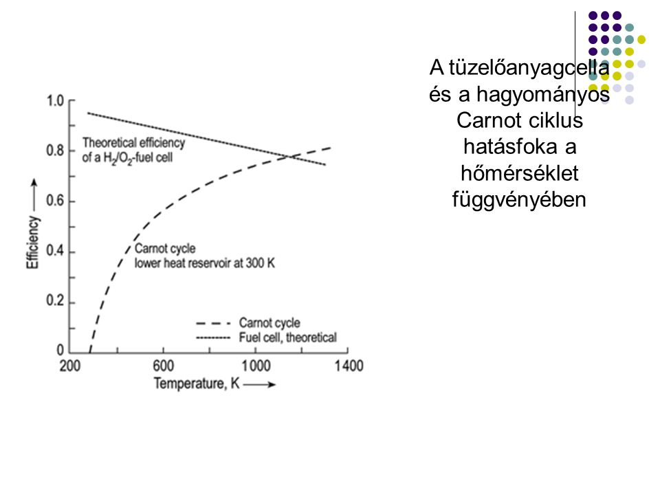 A tüzelőanyagcella és a hagyományos Carnot ciklus hatásfoka a hőmérséklet függvényében