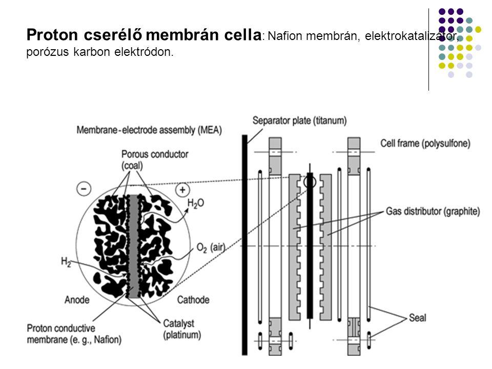 Proton cserélő membrán cella : Nafion membrán, elektrokatalizátor, porózus karbon elektródon.