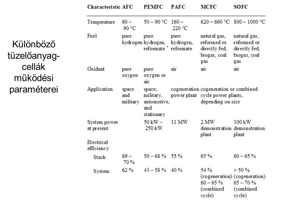 Különböző tüzelőanyag- cellák működési paraméterei