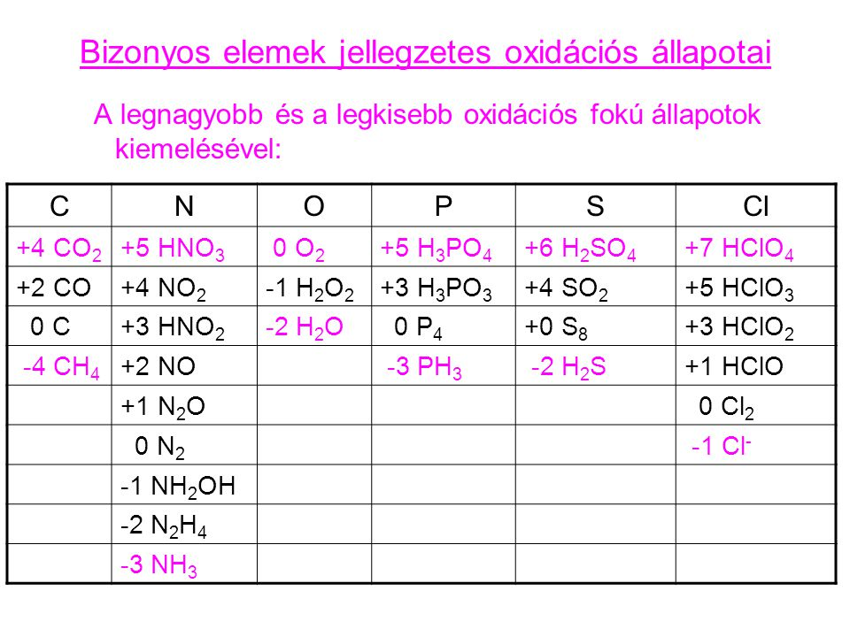 Bizonyos elemek jellegzetes oxidációs állapotai A legnagyobb és a legkisebb oxidációs fokú állapotok kiemelésével: CNOPSCl +4 CO 2 +5 HNO 3 0 O 2 +5 H