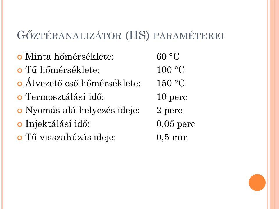 G ŐZTÉRANALIZÁTOR (HS) PARAMÉTEREI Minta hőmérséklete: 60 °C Tű hőmérséklete: 100 °C Átvezető cső hőmérséklete:150 °C Termosztálási idő:10 perc Nyomás alá helyezés ideje:2 perc Injektálási idő:0,05 perc Tű visszahúzás ideje:0,5 min