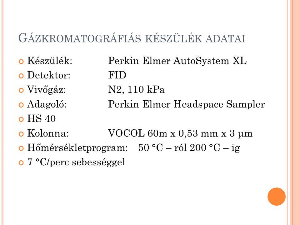 G ÁZKROMATOGRÁFIÁS KÉSZÜLÉK ADATAI Készülék:Perkin Elmer AutoSystem XL Detektor:FID Vivőgáz:N2, 110 kPa Adagoló:Perkin Elmer Headspace Sampler HS 40 Kolonna:VOCOL 60m x 0,53 mm x 3 μm Hőmérsékletprogram:50 °C – ról 200 °C – ig 7 °C/perc sebességgel