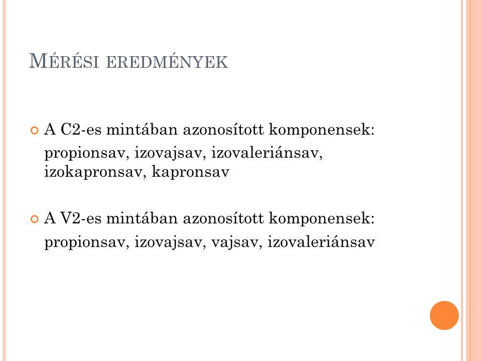 M ÉRÉSI EREDMÉNYEK A C2-es mintában azonosított komponensek: propionsav, izovajsav, izovaleriánsav, izokapronsav, kapronsav A V2-es mintában azonosított komponensek: propionsav, izovajsav, vajsav, izovaleriánsav
