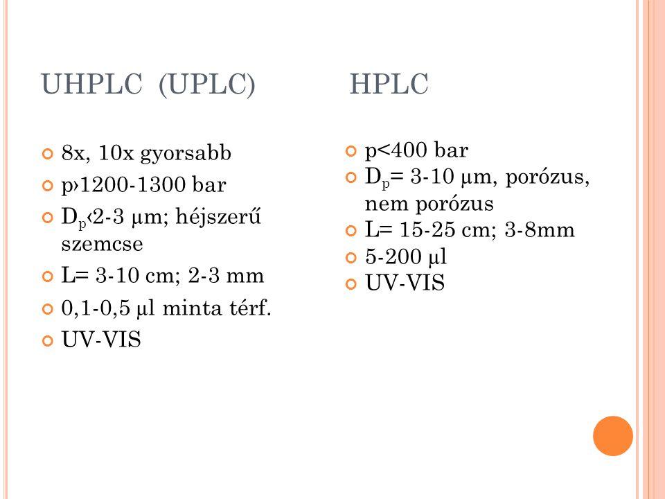 UHPLC (UPLC) HPLC 8x, 10x gyorsabb p›1200-1300 bar D p ‹2-3 µm; héjszerű szemcse L= 3-10 cm; 2-3 mm 0,1-0,5 µl minta térf. UV-VIS p<400 bar D p = 3-10