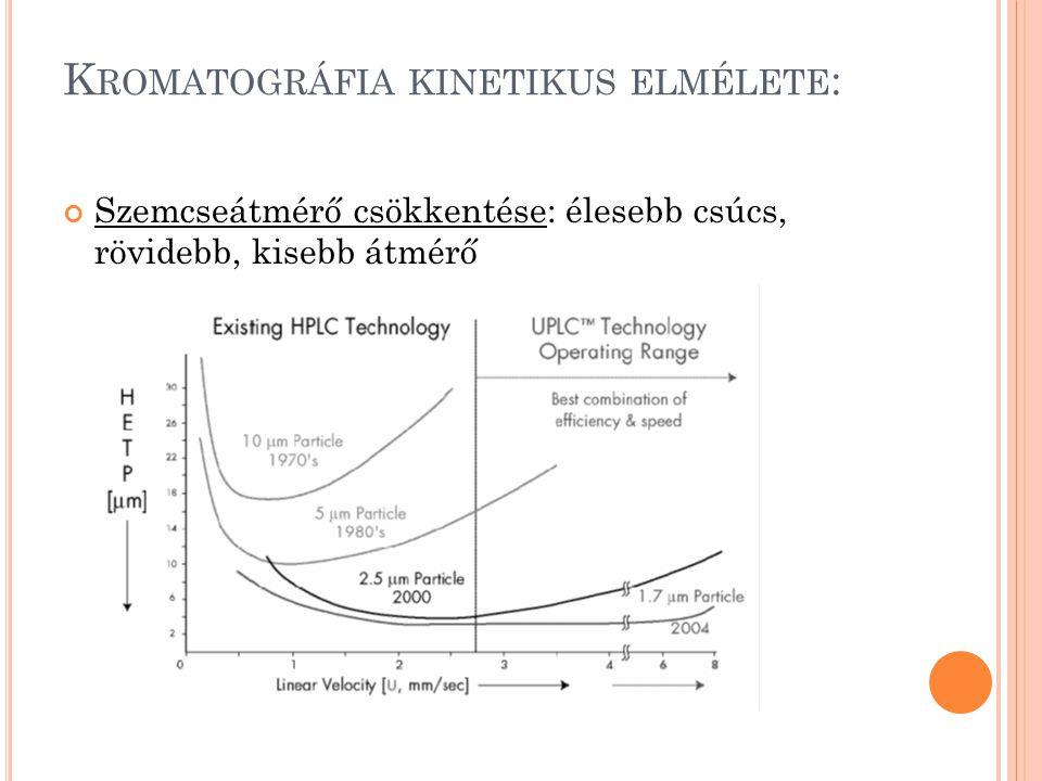 K ROMATOGRÁFIA KINETIKUS ELMÉLETE : Szemcseátmérő csökkentése: élesebb csúcs, rövidebb, kisebb átmérő
