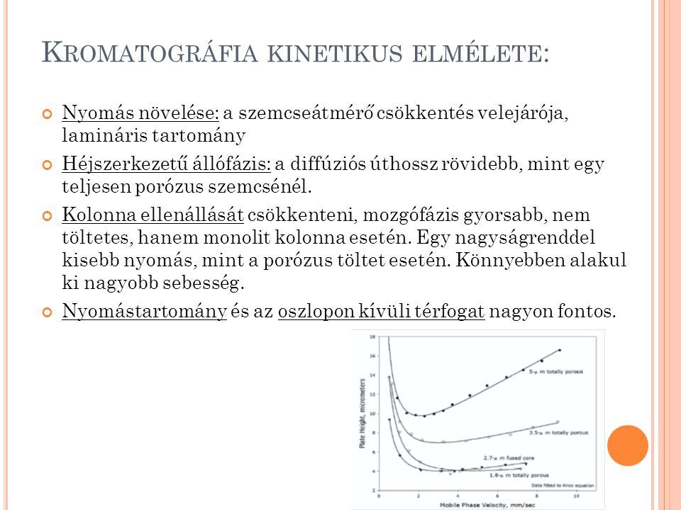 K ROMATOGRÁFIA KINETIKUS ELMÉLETE : Nyomás növelése: a szemcseátmérő csökkentés velejárója, lamináris tartomány Héjszerkezetű állófázis: a diffúziós úthossz rövidebb, mint egy teljesen porózus szemcsénél.