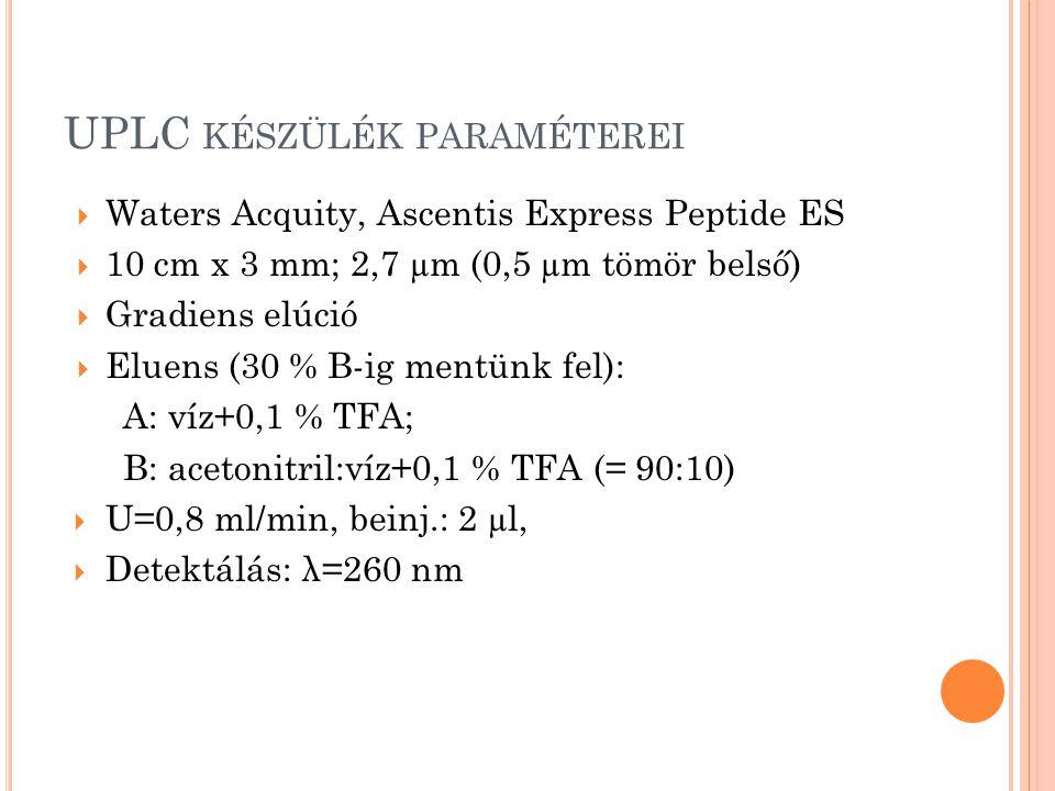UPLC KÉSZÜLÉK PARAMÉTEREI  Waters Acquity, Ascentis Express Peptide ES  10 cm x 3 mm; 2,7 µm (0,5 µm tömör belső)  Gradiens elúció  Eluens (30 % B-ig mentünk fel): A: víz+0,1 % TFA; B: acetonitril:víz+0,1 % TFA (= 90:10)  U=0,8 ml/min, beinj.: 2 µl,  Detektálás: λ=260 nm