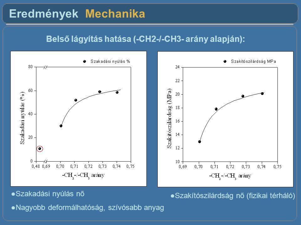Eredmények Mechanika Belső lágyítás hatása (-CH2-/-CH3- arány alapján): ●Szakadási nyúlás nő ●Nagyobb deformálhatóság, szívósabb anyag ●Szakítószilárdság nő (fizikai térháló)