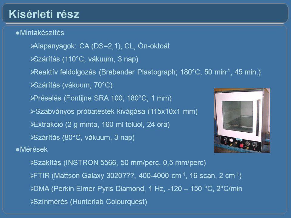 Kísérleti rész ●Mintakészítés  Alapanyagok: CA (DS=2,1), CL, Ón-oktoát  Szárítás (110°C, vákuum, 3 nap)  Reaktív feldolgozás (Brabender Plastograph; 180°C, 50 min -1, 45 min.)  Szárítás (vákuum, 70°C)  Préselés (Fontijne SRA 100; 180°C, 1 mm)  Szabványos próbatestek kivágása (115x10x1 mm)  Extrakció (2 g minta, 160 ml toluol, 24 óra)  Szárítás (80°C, vákuum, 3 nap) ●Mérések  Szakítás (INSTRON 5566, 50 mm/perc, 0,5 mm/perc)  FTIR (Mattson Galaxy 3020???, 400-4000 cm -1, 16 scan, 2 cm -1 )  DMA (Perkin Elmer Pyris Diamond, 1 Hz, -120 – 150 °C, 2°C/min  Színmérés (Hunterlab Colourquest)