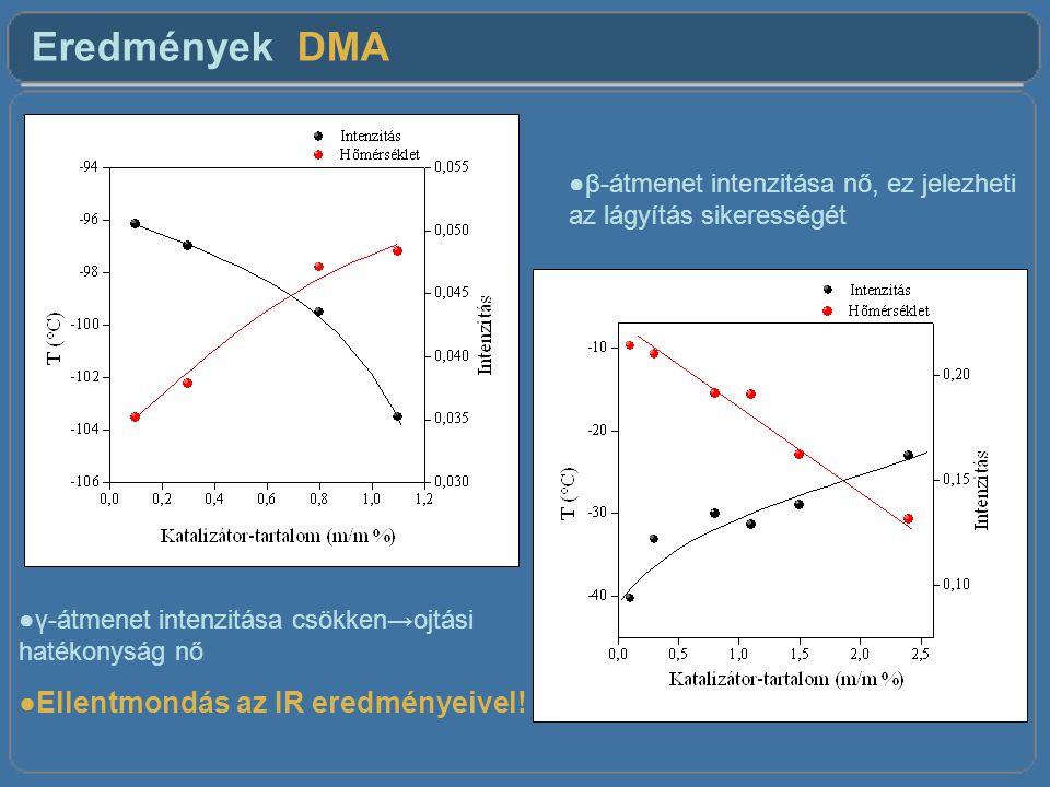 Eredmények DMA ●γ-átmenet intenzitása csökken→ojtási hatékonyság nő ●Ellentmondás az IR eredményeivel.