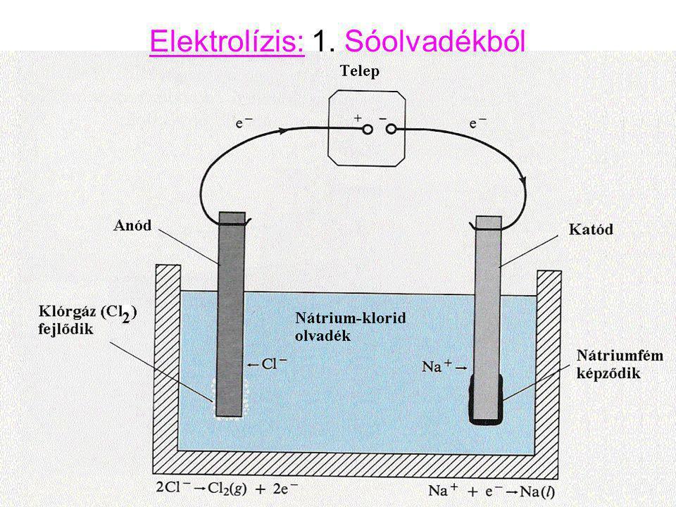 Elektrolízis: 1. Sóolvadékból