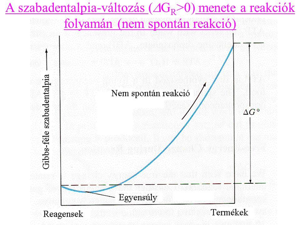 A szabadentalpia-változás (  G R >0) menete a reakciók folyamán (nem spontán reakció)