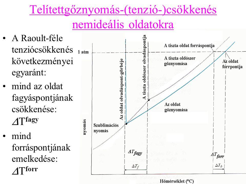 Telítettgőznyomás-(tenzió-)csökkenés nemideális oldatokra A Raoult-féle tenziócsökkenés következményei egyaránt: mind az oldat fagyáspontjának csökken