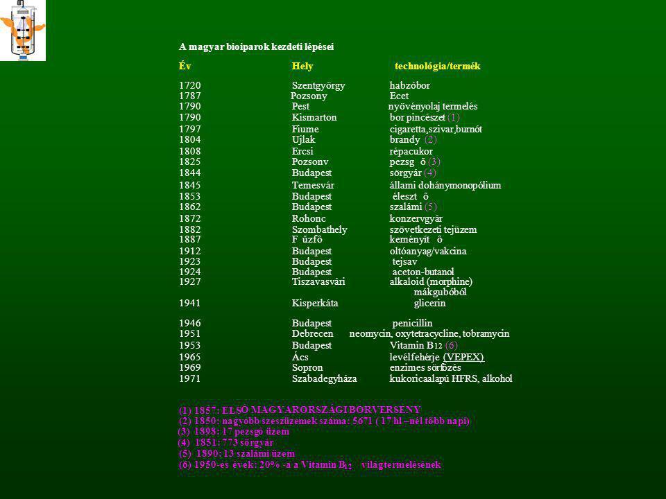 A magyar bioiparok kezdeti lépései ÉvHely technológia/termék 1720Szentgyörgyhabzóbor 1787 PozsonyEcet 1790Pest nyövényolaj termelés 1790Kismartonbor p