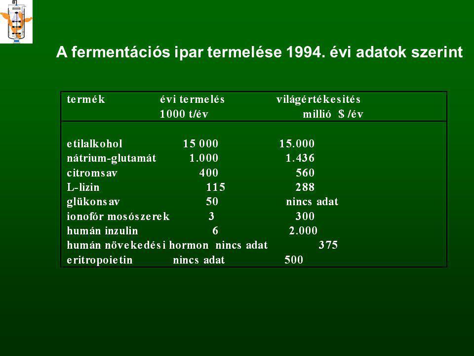 A fermentációs ipar termelése 1994. évi adatok szerint