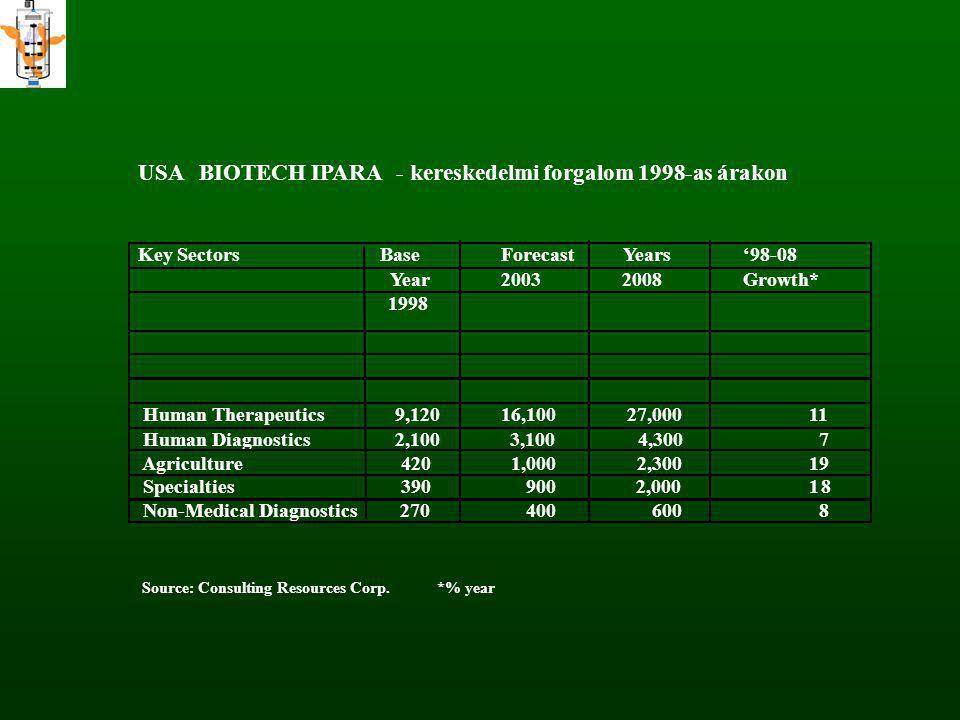 USA BIOTECH IPARA - kereskedelmi forgalom 1998-as árakon Key SectorsBaseForecast Years'98-08 Year20032008Growth* 1998 Human Therapeutics 9,12016,100 2