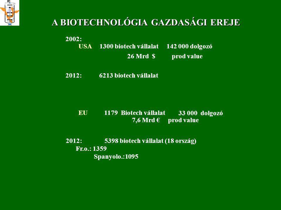 A BIOTECHNOLÓGIA GAZDASÁGI EREJE 2002: USA1300 biotech vállalat 142 000 dolgozó 26 Mrd $ prod value EU1179 Biotech vállalat 33 000 dolgozó 7,6 Mrd € p