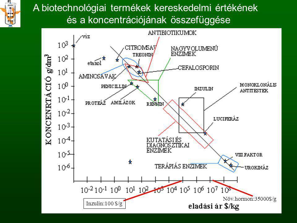 A biotechnológiai termékek kereskedelmi értékének és a koncentrációjának összefüggése Inzulin:100 $/g Növ.hormon:35000$/g