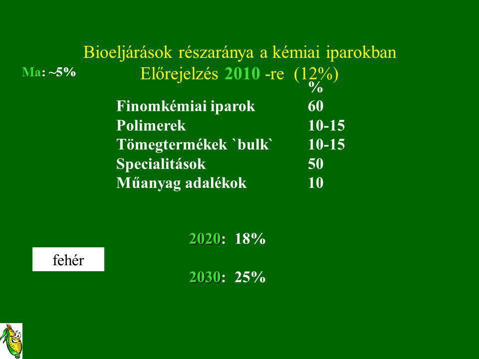 Bioeljárások részaránya a kémiai iparokban Előrejelzés 2010 -re (12%) % Finomkémiai iparok 60 Polimerek10-15 Tömegtermékek `bulk`10-15 Specialitások50