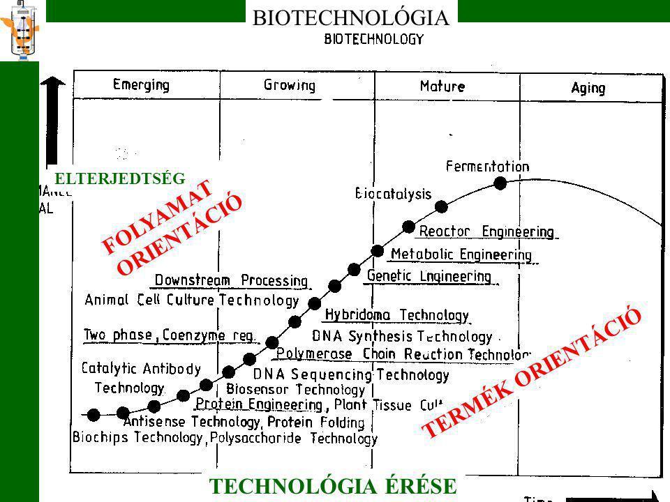 TECHNOLÓGIA ÉRÉSE BIOTECHNOLÓGIA FOLYAMAT ORIENTÁCIÓ TERMÉK ORIENTÁCIÓ ELTERJEDTSÉG