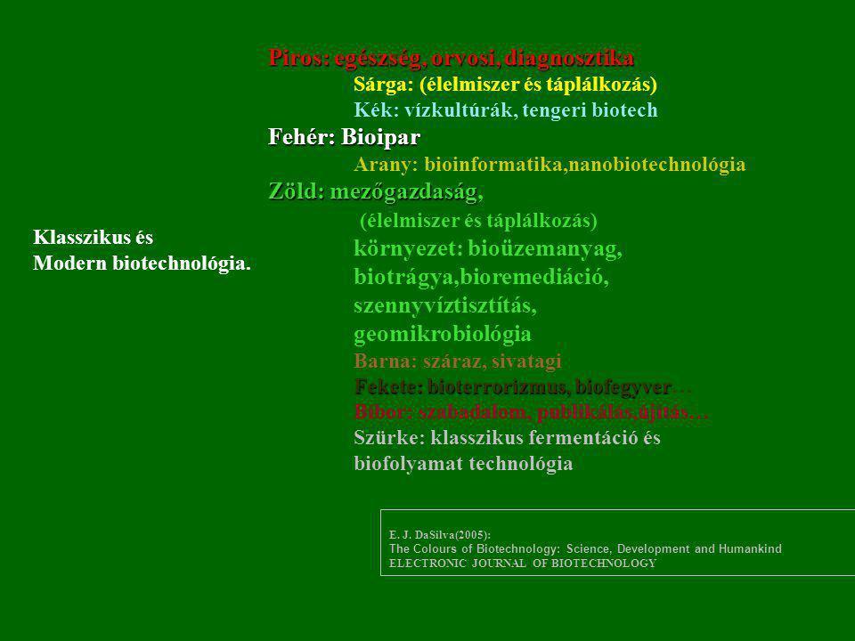 Piros: egészség, orvosi, diagnosztika Sárga: (élelmiszer és táplálkozás) Kék: vízkultúrák, tengeri biotech Fehér: Bioipar Arany: bioinformatika,nanobi