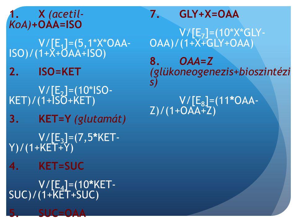1. X (acetil- KoA)+OAA=ISO V/[E 1 ]=(5,1*X*OAA- ISO)/(1+X+OAA+ISO) 2.ISO=KET V/[E 2 ]=(10*ISO- KET)/(1+ISO+KET) 3. KET=Y (glutamát) V/[E 3 ]=(7,5*KET-