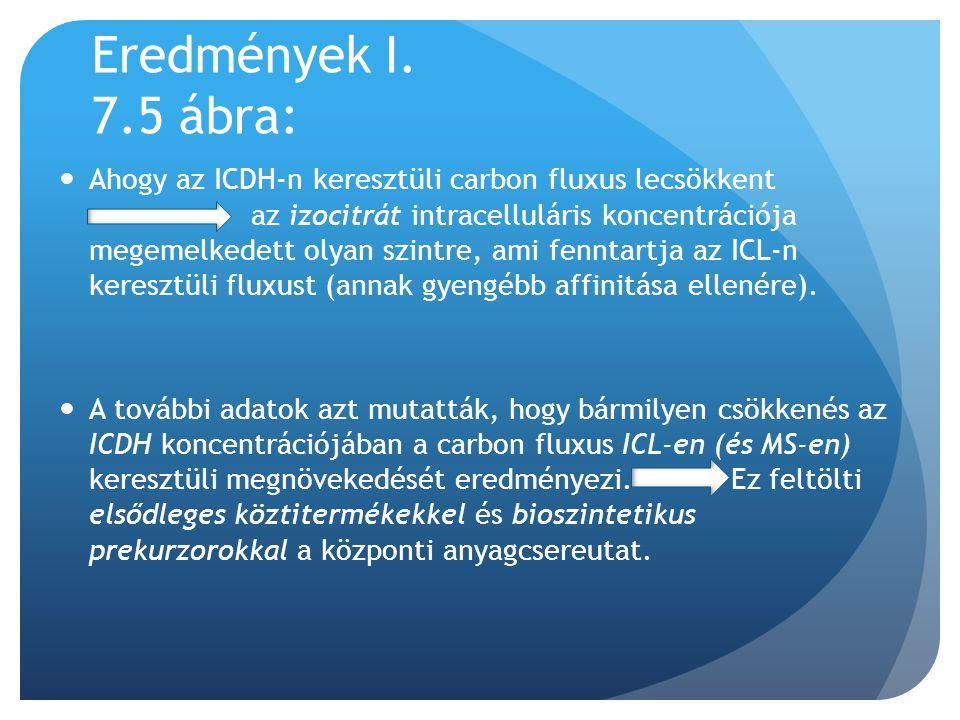 Eredmények I. 7.5 ábra: Ahogy az ICDH-n keresztüli carbon fluxus lecsökkent az izocitrát intracelluláris koncentrációja megemelkedett olyan szintre, a