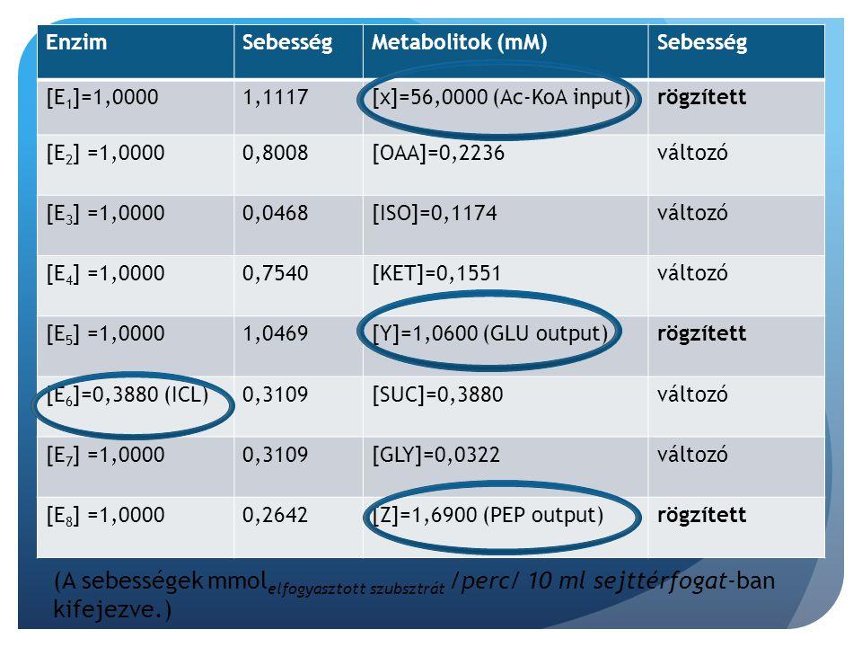 Összefoglalás: Az ICDH koncentráció növelése egy vad-típusban megfigyelt küszöbérték felett nem jár együtt ICDH-n keresztüli fluxus növekedéssel sem önmagában, sem az egész központi anyagcsereút esetén.