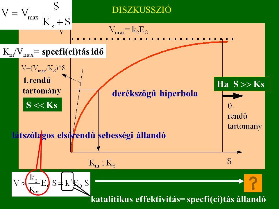DISZKUSSZIÓ Michaelis -MentenBriggs-Haldane ha num(k 1 )> >num(k 2 ) a két konst. azonos!