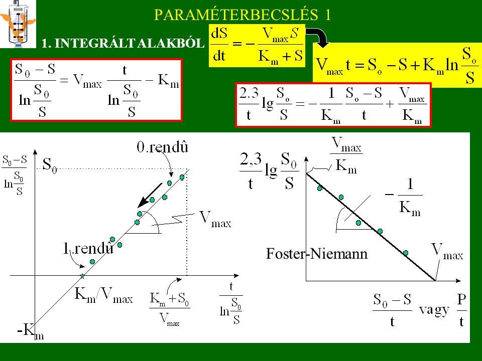 hiperbola V S értelmes tartomány V max -K m K m 0