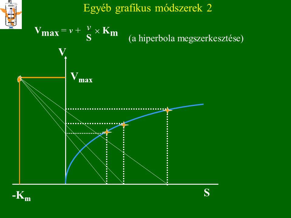 Egyéb grafikus módszerek 1 v Direkt lineáris ábrázolás – Eisenthal és Cornish-Bowden (1974) V max = v + v S  K m V -1S -2S -3S-4S V1V1 -[S] [S] Egy m