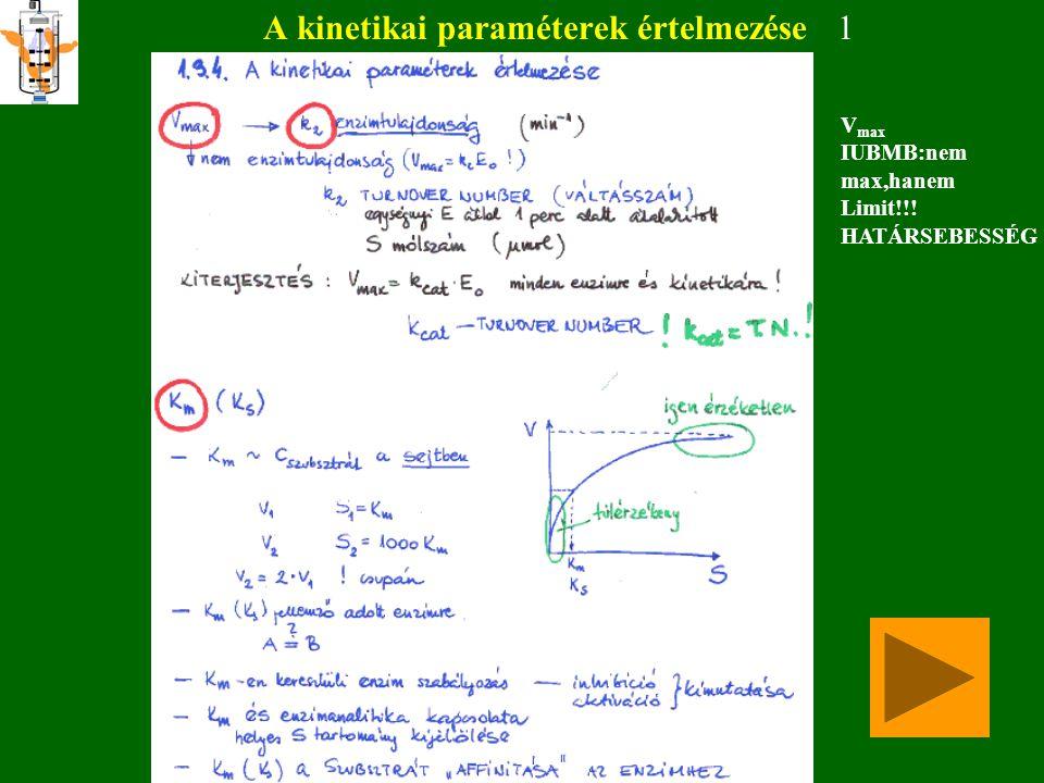 Dimenziómentes hiperbola V' =V/V max V' S'=S/S O K m '=K m /S O   V V V max ésS= S S valamintK K S bevezetésekkel V= S KS 0 m m 0 m