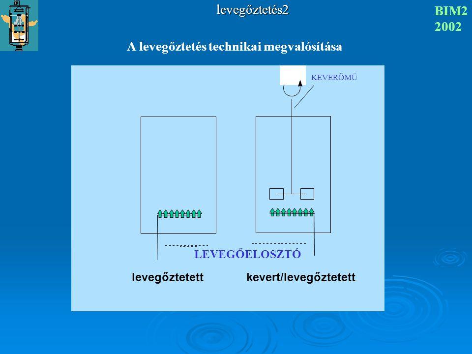 levegőztetés2 BIM2 2002 KEVERÕMÛ LEVEGŐELOSZTÓ A levegőztetés technikai megvalósítása levegőztetett kevert/levegőztetett