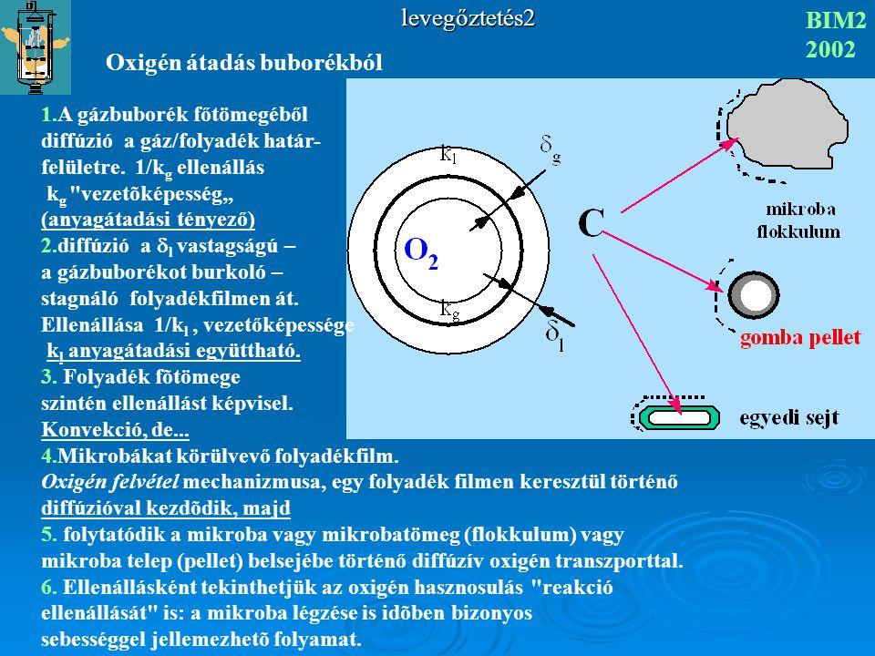 levegőztetés2 BIM2 2002 OLDÓDÁSI SEBESSÉG FOGYASZTÁSI SEBESSÉG mindíg K L a(C* - C)  xQK L a(C* - C)  xQ...HA...