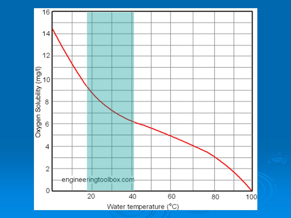 Calculating air dissolved in water for some other pressures at temperature 25 o C (77 o F) can be summarized to: Pressure, abs (atm)123456 Dissolved A