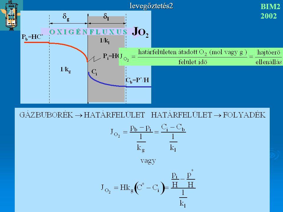 levegőztetés2 BIM2 2002 H Henry- állandó p b gázbuborékban mérhető oxigén parciális nyomás és C* a vele (hipotetikusan) egyensúlyt tartó folyadékban lenne az oldott oxigén koncentráció.